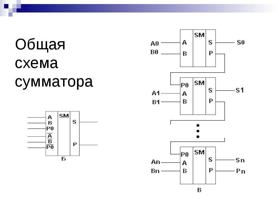 Общая схема сумматора