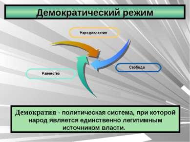 Демократический режим Демократия - политическая система, при которой народ яв...