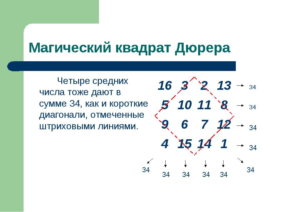 Магический квадрат Дюрера Четыре средних числа тоже дают в сумме 34, как и ко...