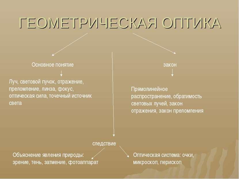 ГЕОМЕТРИЧЕСКАЯ ОПТИКА Основное понятие закон Луч, световой пучок, отражение, ...