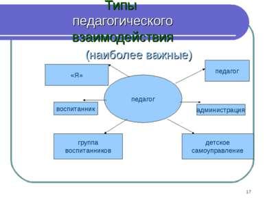 * Типы педагогического взаимодействия (наиболее важные) педагог педагог «Я» а...