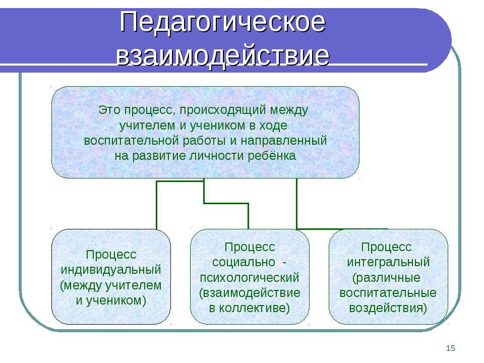 * Педагогическое взаимодействие