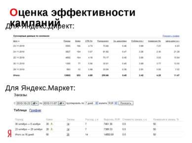 Оценка эффективности кампаний Для Яндекс.Директ: Для Яндекс.Маркет: