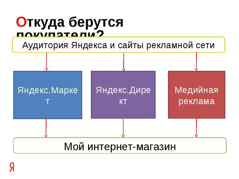 Откуда берутся покупатели? Аудитория Яндекса и сайты рекламной сети Медийная ...