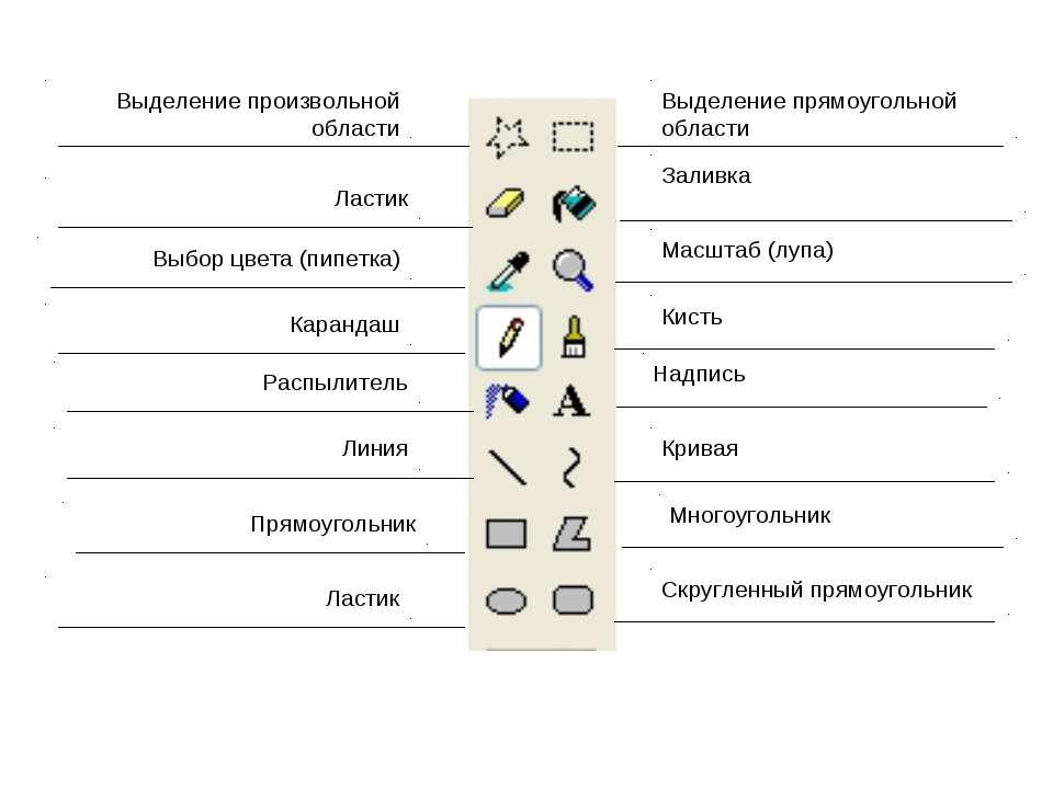 Выделение произвольной области Выбор цвета (пипетка) Ластик Карандаш Распылит...