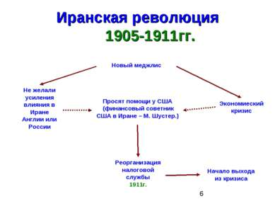 Иранская революция 1905-1911гг. Новый меджлис Не желали усиления влияния в Ир...