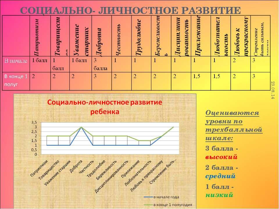СОЦИАЛЬНО- ЛИЧНОСТНОЕ РАЗВИТИЕ Оцениваются уровни по трехбалльной шкале: 3 ба...