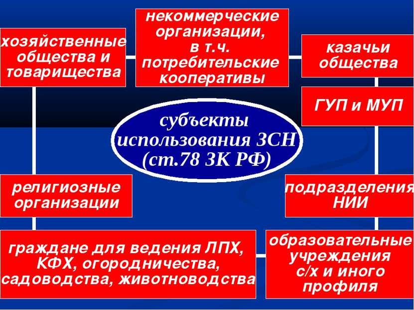 субъекты использования ЗСН (ст.78 ЗК РФ) некоммерческие организации, в т.ч. п...