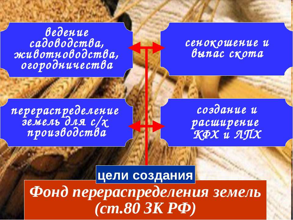 Фонд перераспределения земель (ст.80 ЗК РФ) цели создания перераспределение з...