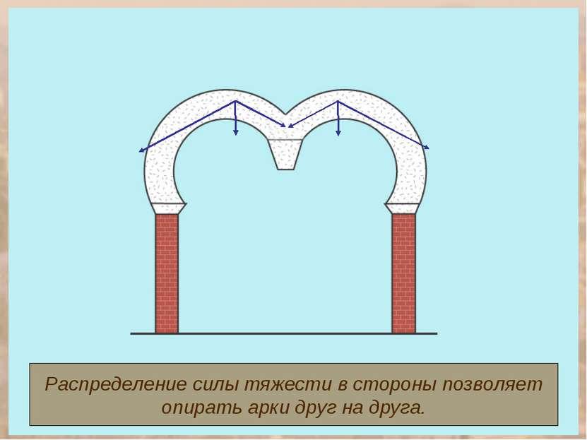 Распределение силы тяжести в стороны позволяет опирать арки друг на друга.