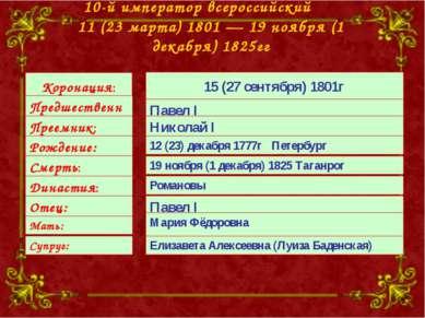 10-й император всероссийский 11 (23 марта) 1801—19 ноября (1 декабря) 1825г...