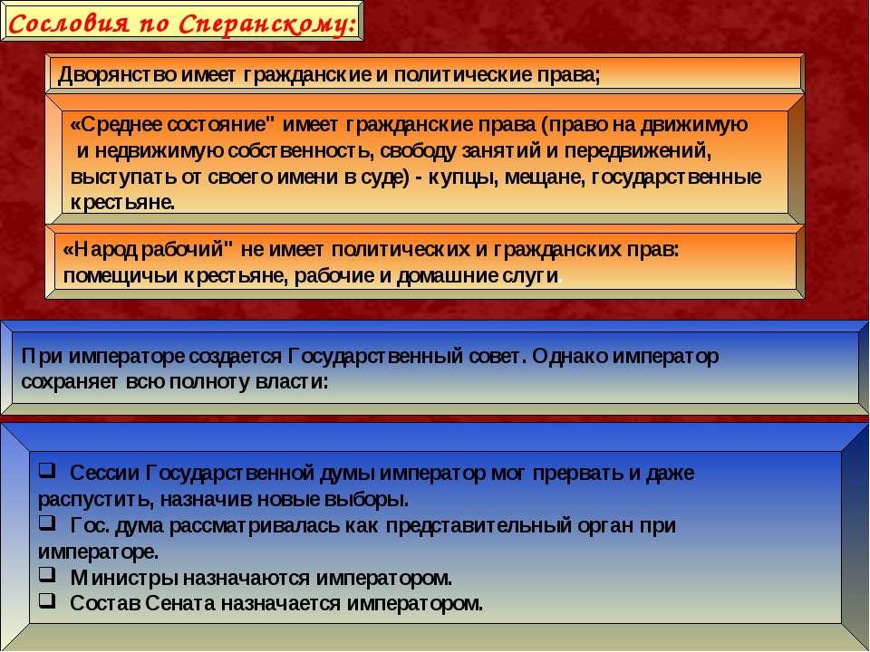 Сословия по Сперанскому: Дворянство имеет гражданские и политические права; «...