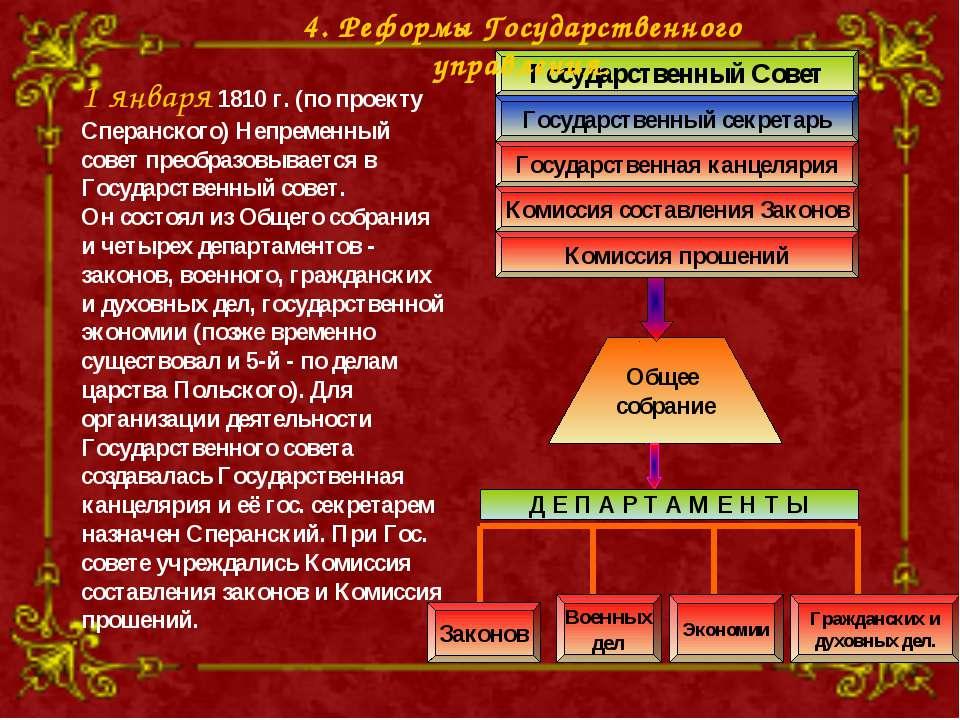 1 января 1810 г. (по проекту Сперанского) Непременный совет преобразовывается...