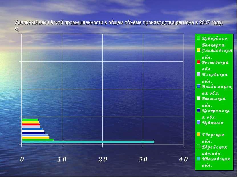 Удельный вес лёгкой промышленности в общем объёме производства региона в 2007...