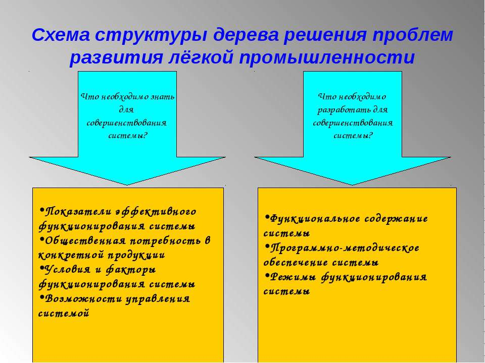 Схема структуры дерева решения