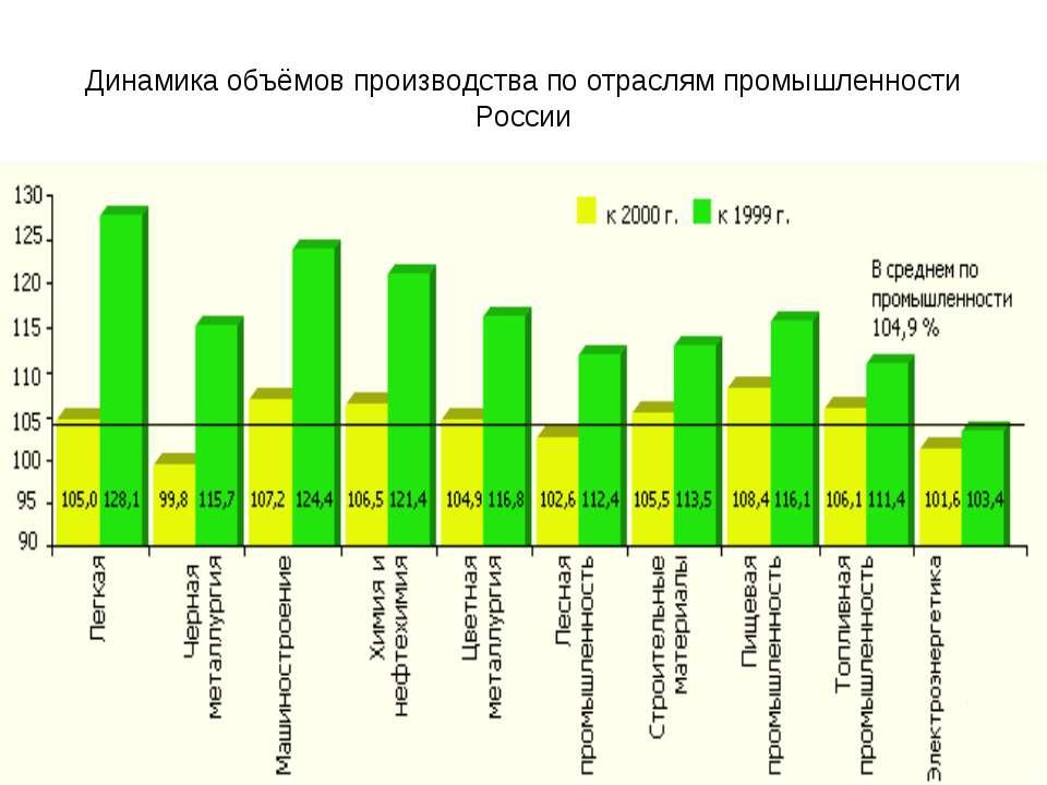 Динамика объёмов производства по отраслям промышленности России