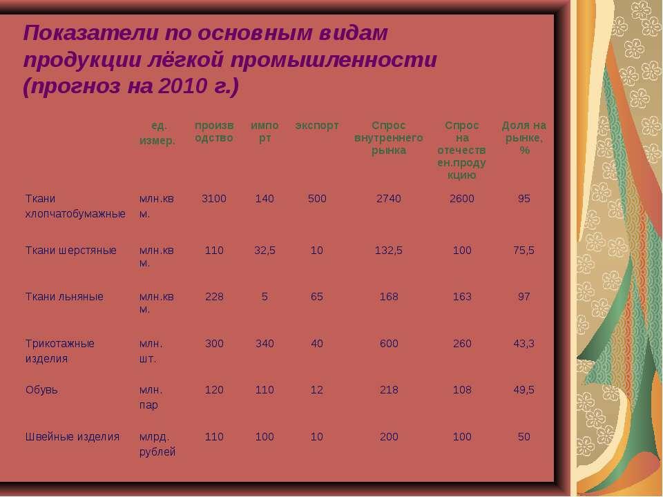 Показатели по основным видам продукции лёгкой промышленности (прогноз на 2010...