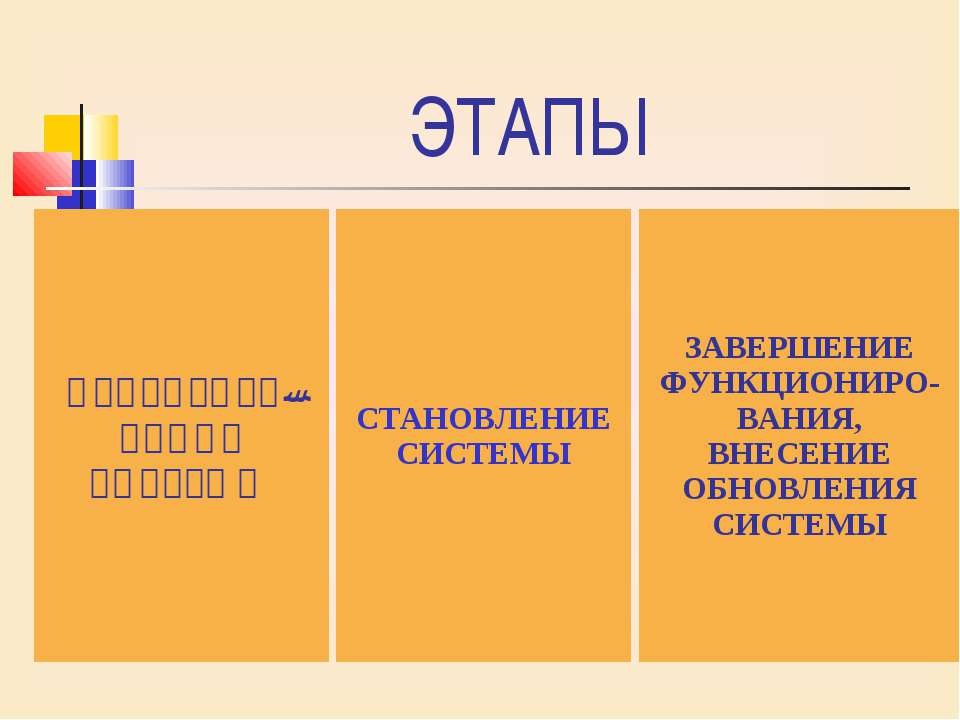 ЭТАПЫ ПРОЕКТИРО- ВАНИЕ СИСТЕМЫ ЗАВЕРШЕНИЕ ФУНКЦИОНИРО-ВАНИЯ, ВНЕСЕНИЕ ОБНОВЛЕ...