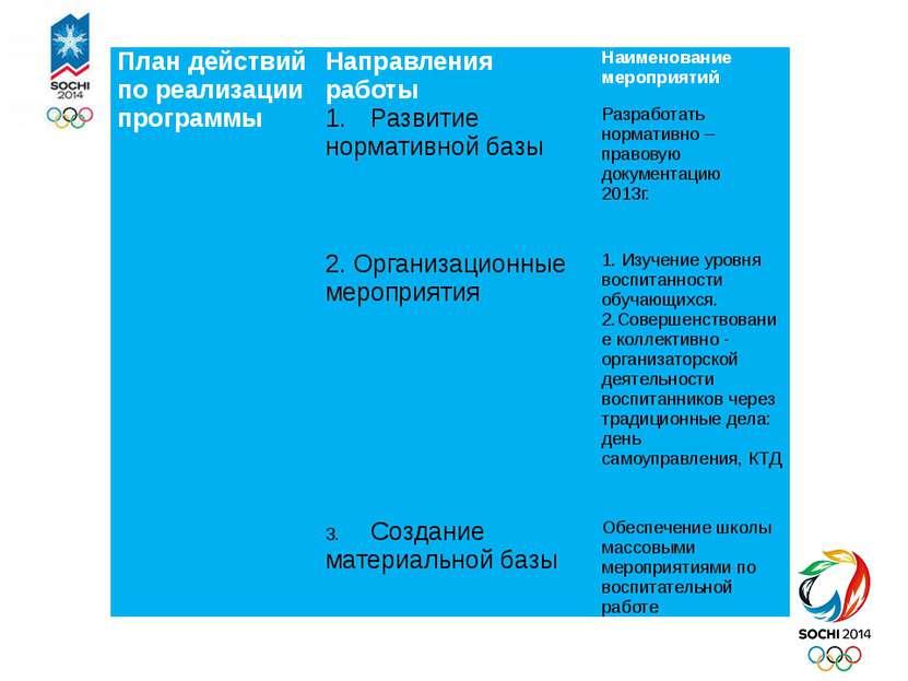 План действий по реализации программы Направления работы Наименование меропри...