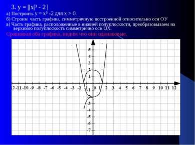 3. у = ||х|³ - 2 | а) Построить у = х³ -2 для х > 0. б) Строим часть графика,...