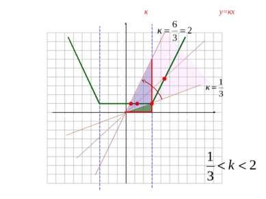 Найдите все положительные значения к, при которых прямая у=кх пересекает лома...