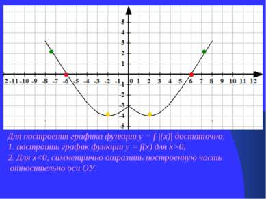 Для построения графика функции у = f |(х)| достаточно: 1. построить график фу...