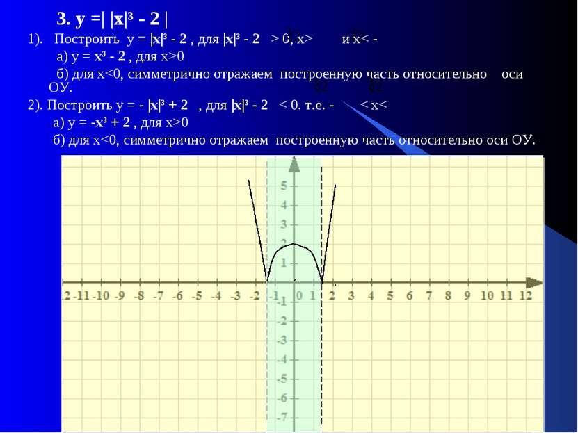 3. у =| |х|³ - 2 | 1). Построить у = |х|³ - 2 , для |х|³ - 2 > 0, x> и x< - а...