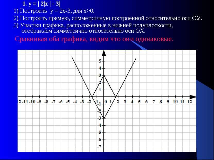 1. у = | 2|х | - 3| 1) Построить у = 2х-3, для х>0. 2) Построить прямую, симм...