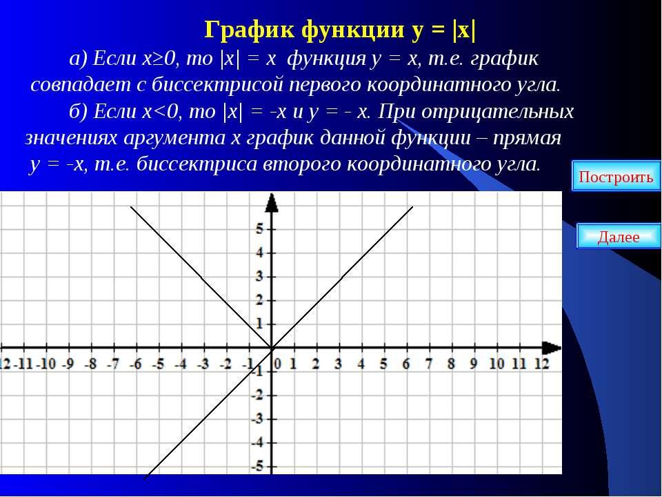 График функции у = |х| а) Если х≥0, то |х| = х функция у = х, т.е. график сов...