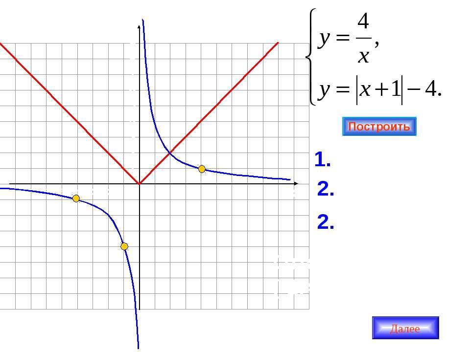 -1 -2 -3 -4 -5 -6 1 2 3 4 5 6 7 1. у = IхI 2. у = Iх+1I Ответ: (-1;4), (-4;-1...