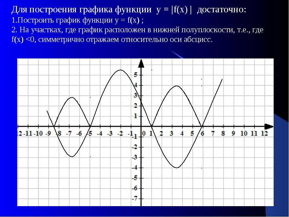 Для построения графика функции у = |f(х) | достаточно: 1.Построить график фун...