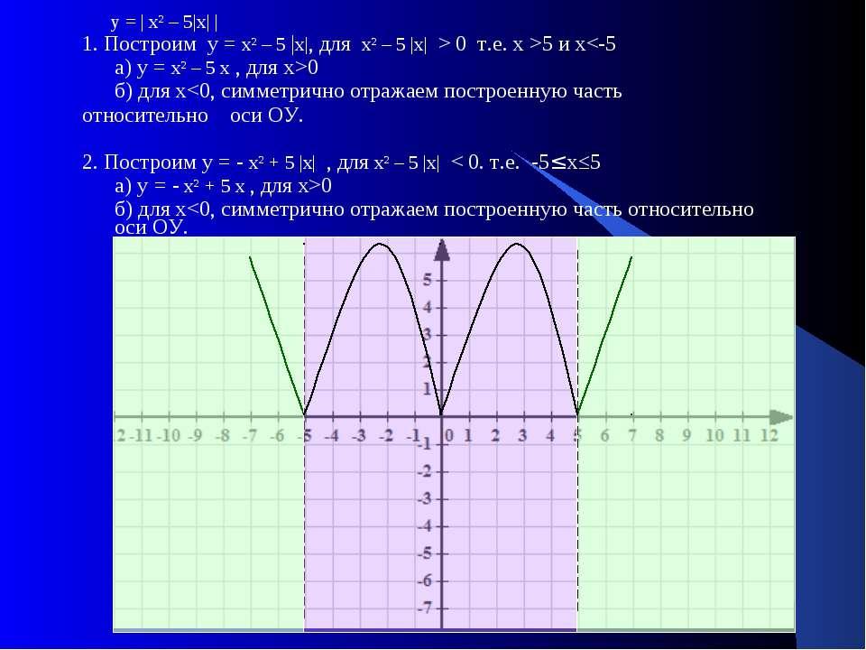 у = | х² – 5|х| | 1. Построим у = х² – 5 |х|, для х² – 5 |х| > 0 т.е. х >5 и ...