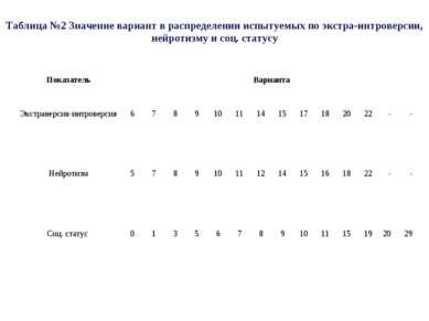 Таблица №2 Значение вариант в распределении испытуемых по экстра-интроверсии,...