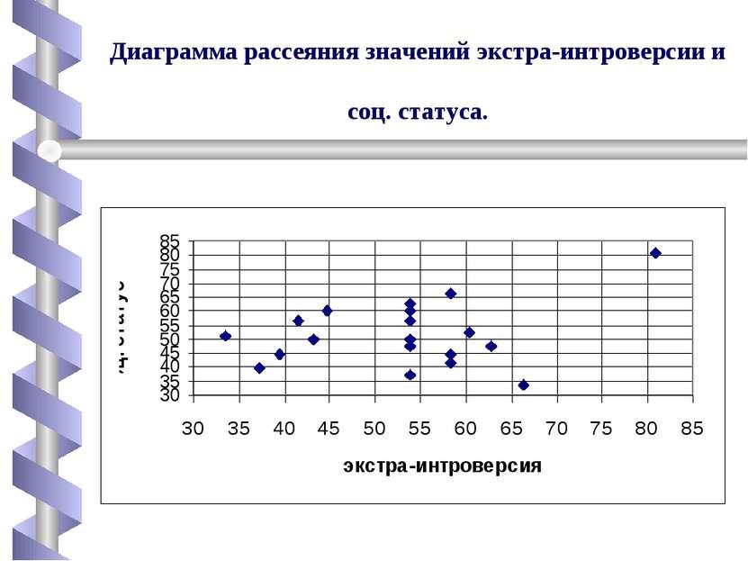 Диаграмма рассеяния значений экстра-интроверсии и соц. статуса.