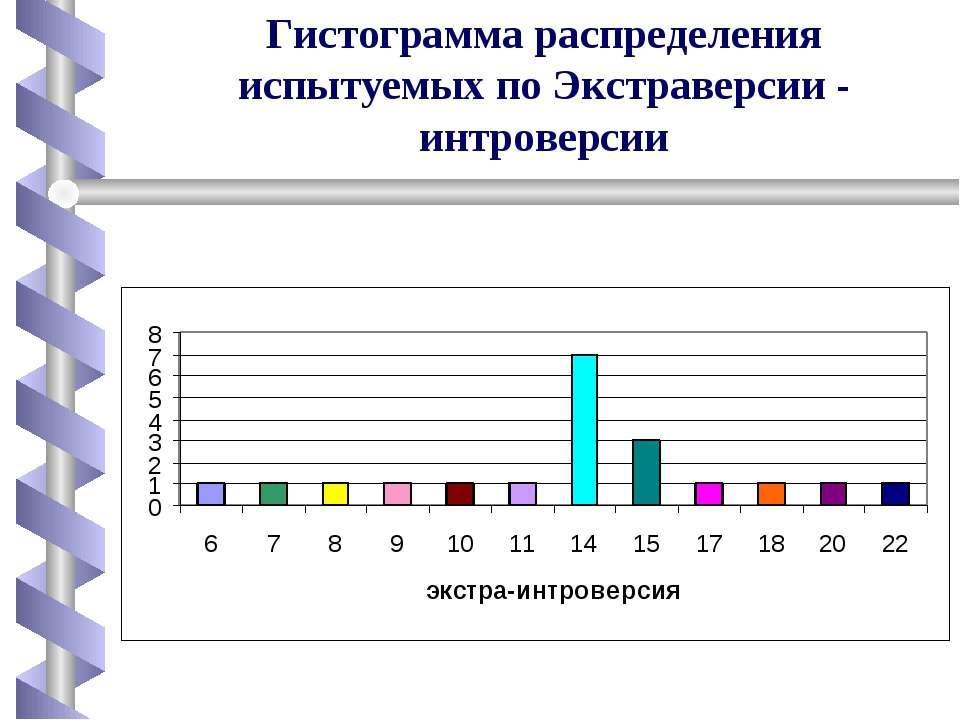Гистограмма распределения испытуемых по Экстраверсии - интроверсии