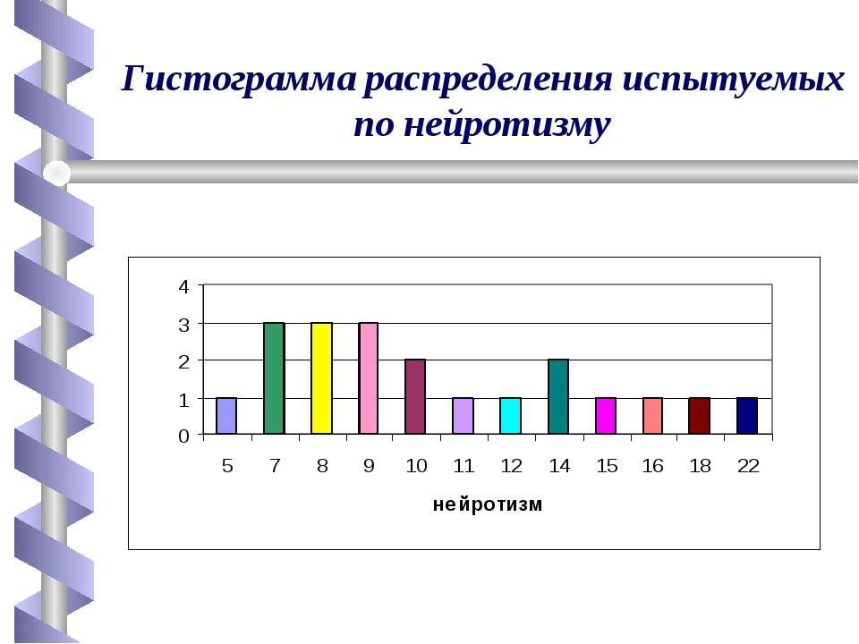 Гистограмма распределения испытуемых по нейротизму
