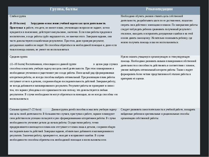 Группа, баллы Рекомендации Слабая группа (6–10 баллов) Затруднено осмысление ...
