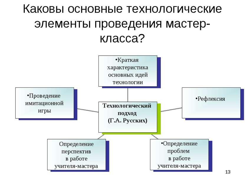* Каковы основные технологические элементы проведения мастер-класса?