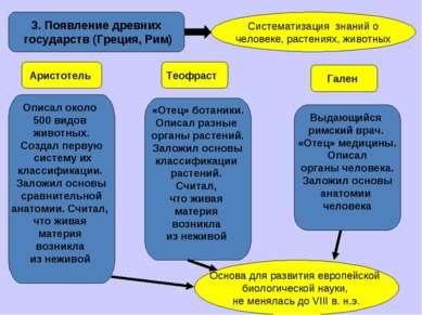 3. Появление древних государств (Греция, Рим) Систематизация знаний о человек...