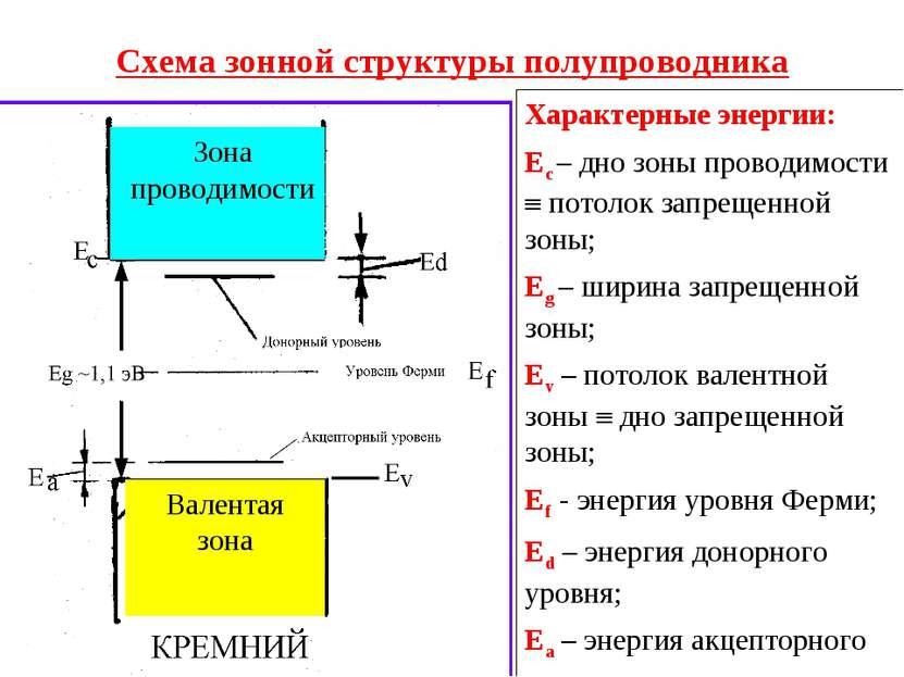 Схема зонной структуры полупроводника Характерные энергии: Ес – дно зоны пров...