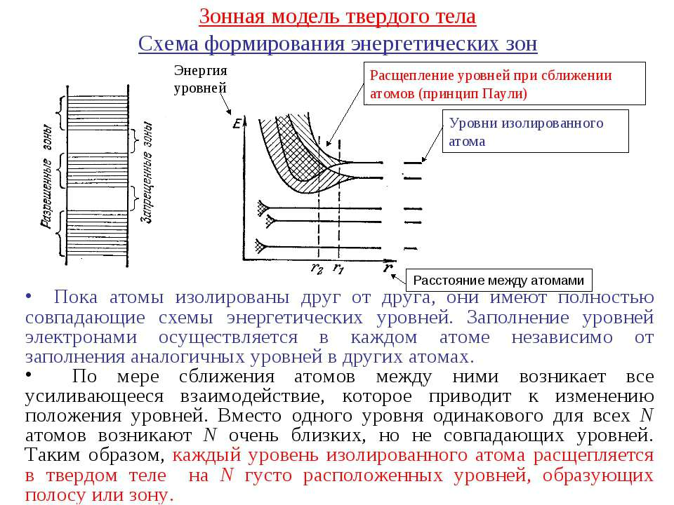 Зонная модель твердого тела Схема формирования энергетических зон Уровни изол...