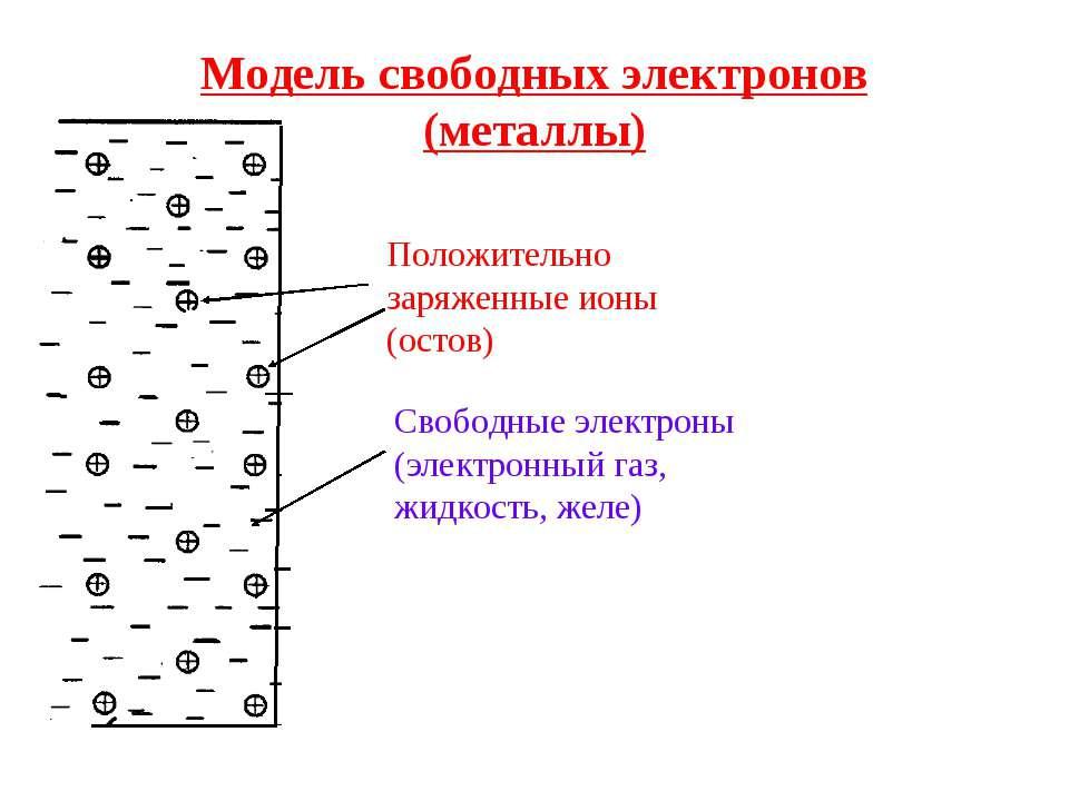 Модель свободных электронов (металлы) Положительно заряженные ионы (остов) Св...