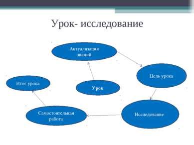 Урок- исследование Урок Актуализация знаний Цель урока Исследование Самостоят...