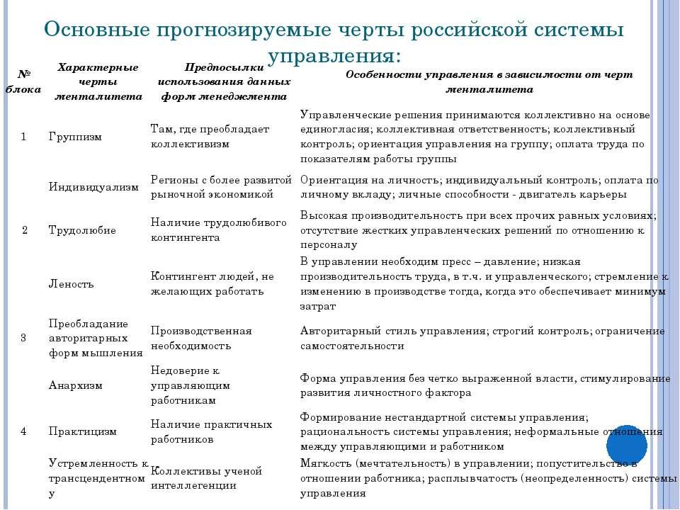 Основные прогнозируемые черты российской системы управления: № блока Характер...