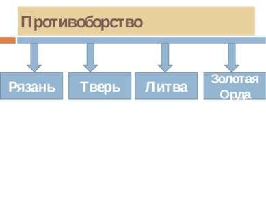 Противоборство Тверь Литва Золотая Орда Рязань