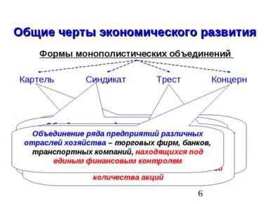 Общие черты экономического развития Формы монополистических объединений Карте...