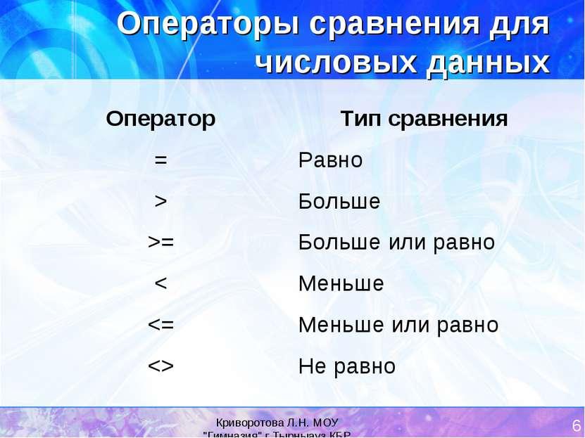 """Криворотова Л.Н. МОУ """"Гимназия"""" г.Тырныауз КБР * Операторы сравнения для числ..."""