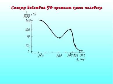 Спектр действия УФ-эритемы кожи человека