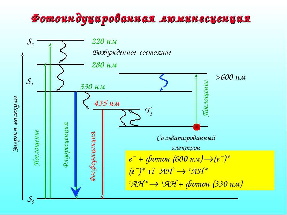 Фотоиндуцированная люминесценция e¯ + фотон (600 нм) (e¯)* (e¯)* +●AH+ 1AH* 1...