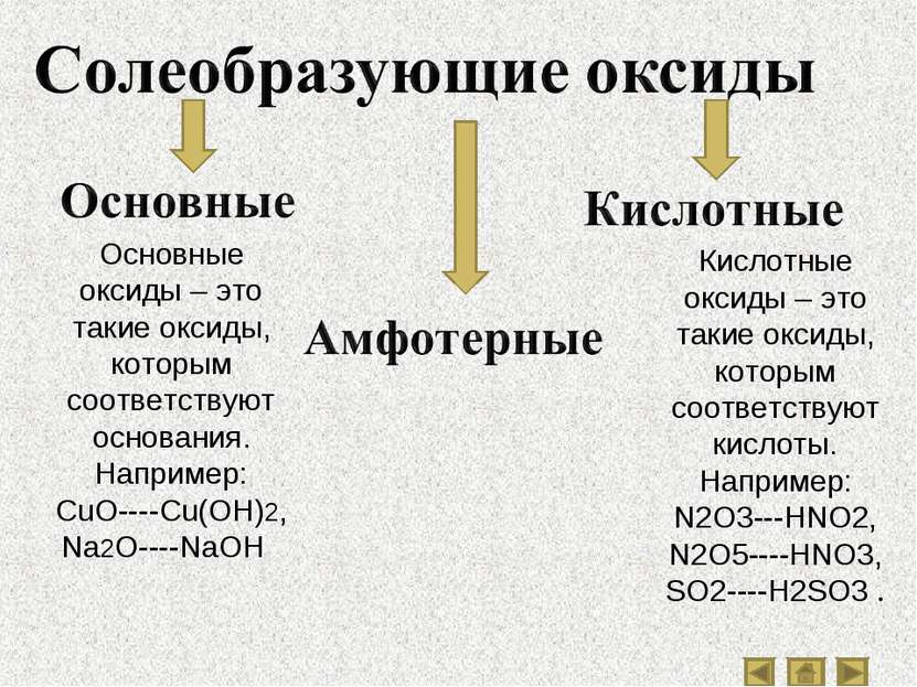 Основные оксиды – это такие оксиды, которым соответствуют основания. Например...